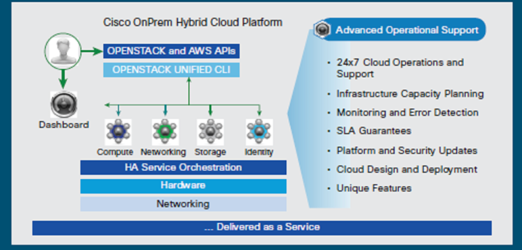 OnPrem Hybrid Cloud